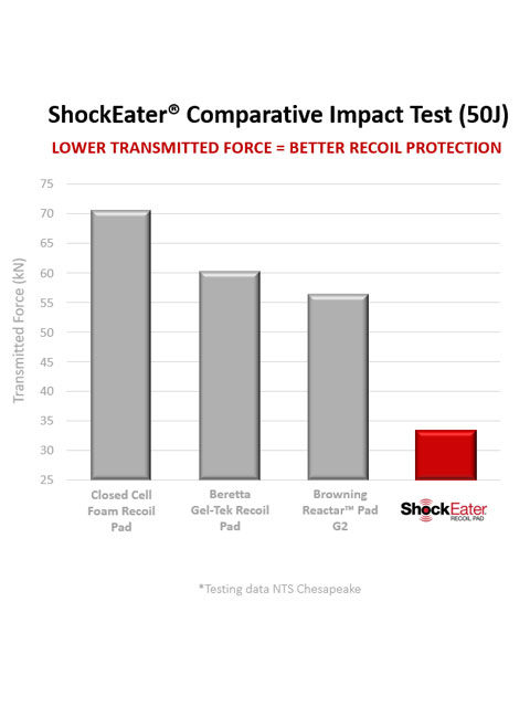 ShockEater-Recoil-Pad-Impact-Test: ShockEater.com